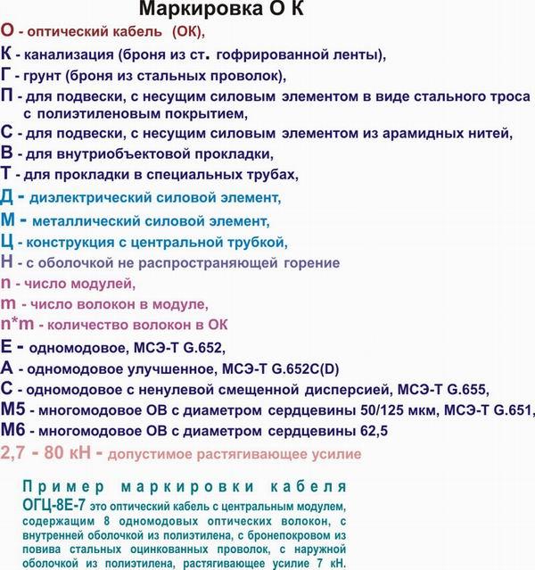 http://kombitel.ru/img/lib/Strutkra_uslovnogo_oboznacheniya_na_OK(1).jpg