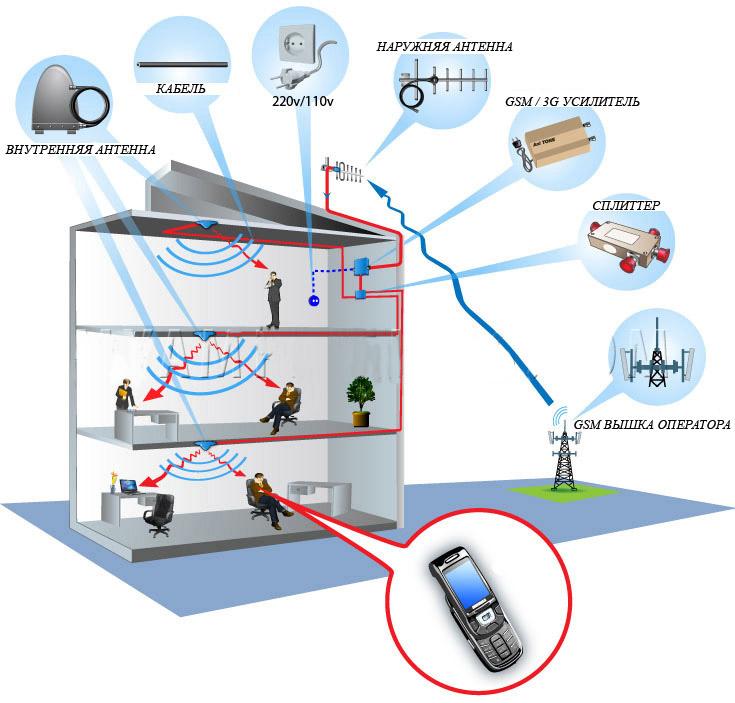 Антенна для усиления сигнала сотовой связи своими руками